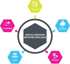 What Is Service Oriented Architecture Service Oriented Architecture Soa In Montreal Matricis