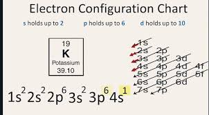 5 Steps Electron Configuration For Potassium Or Of