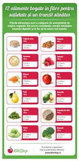 Calorii alimente