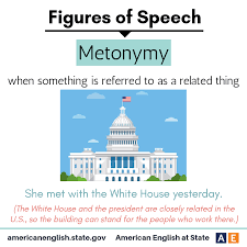 Metonymy is used to refer to... - American English at State | Facebook