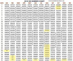 Kl Lottery Chart Kerala Lottery 2018 Chart