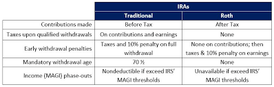 Traditional Vs Roth Ira Real World Made Easy