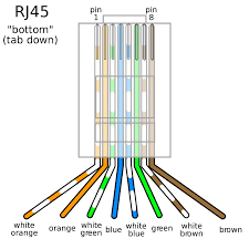 diagrams t1 crossover cable rj45 pinout wiring diagrams for cat5e Cat5 Cable diagrams 28 straight through and crossover cables youtube t1 crossover cable rj45 pinout wiring diagrams for