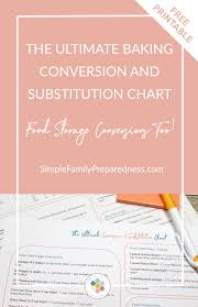 The Ultimate Conversion Substitution Chart Thrive