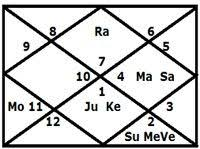 Birth Chart Love Love Marriage Or Arranged Marriage And Much More Truthstar Com