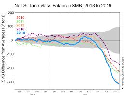 Uncategorized Greenland Ice Sheet Today