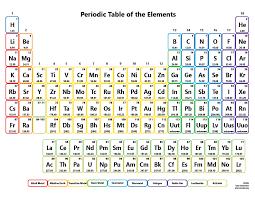 History of the Periodic Table – elementalshroff