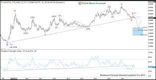 1 Usd To Pln Chart Is Usdpln Telling Us The Path Of Us Dollar