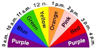 Image Result For Fishing Lure Color Selection Chart Fish