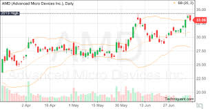 Amd Candlestick Chart Techniquant Advanced Micro Devices Inc Amd Technical