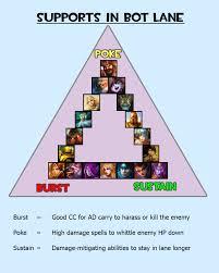 League Counter Chart Dealing With Poke League Of Legends Community