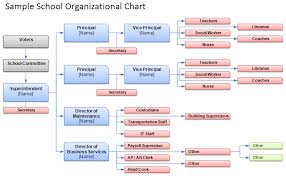 How To Make Organization Chart In Excel Free Organizational Chart Template Company Organization Chart