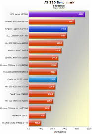 Ocz Vertex 4 256gb Ssd Review Benchmarks As Ssd Benchmark