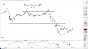 Natural Gas Long Term Chart Chart Of The Week Natural Gas Stocks Break Out Of Major