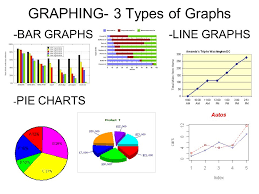 Graphing 3 Types Of Graphs Bar Graphs Line Graphs Pie