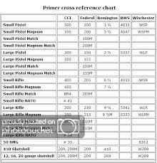 Primer Cross Reference Chart Remington Primers Gunbroker Com Forums