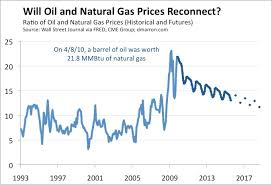 Gas Price Per Barrel Chart Rethinking Oil And Natural Gas Prices Donald Marron