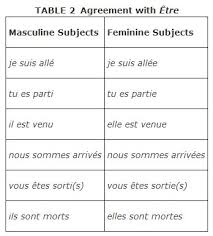 5 Irregular French Verb Conjugation Chart French Verb Etre
