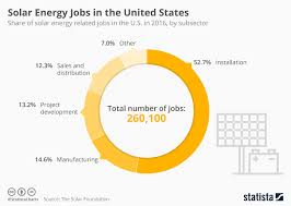 Solar Energy Chart Chart Solar Energy Jobs In The United States Statista