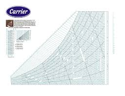 Carrier Psychrometric Chart English Units Carrier Chart Psychometric Chart