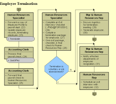 Employee Exit Interview Checklist Employee Termination Uncontrolled If Printed