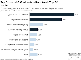 Maybe you would like to learn more about one of these? Credit Card Industry Overview Analysis Trends In 2021