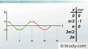 Calculating Derivatives Of Trigonometric Functions