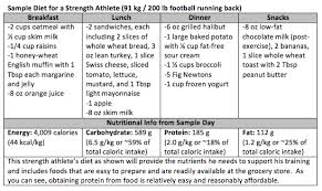 Good Nutrition Plan For Athletes