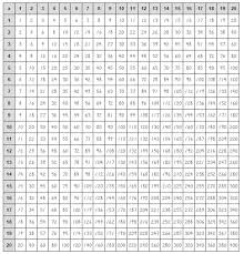 Multiplication Chart To The 20s Multiplication Chart