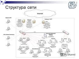 Презентация на тему Диссертация на соискание академической  3 Структура сети