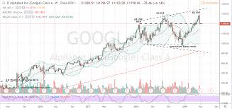 Alphabet Stock Chart Googl Stock Alphabet Stock Is Clearly A Short Investorplace