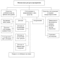 Финансовые ресурсы Предприятия особенности формирования курсовая  Финансовые ресурсы предприятия особенности формирования курсовая подробнее