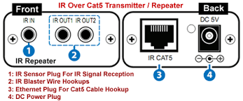 ir remote control over cat5 cat6 extender ir blaster repeater system transmitter repeater unit for the ir remote over cat5 extender kit