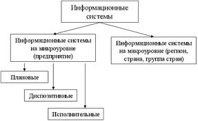 Виды информационных систем в логистике Логистика Учебные материалы Виды информационных систем