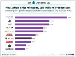 Home Video Sales Charts Playstation 4 Sales Vs The Best Selling Video Game Consoles