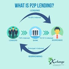 peer to peer lending. Plain Peer P2P Lending Is The Practice Of Money Online To Individuals Through  An Aggregate Market In Simple Way Private Investors Can Fund Borrowers  With Peer To Lending
