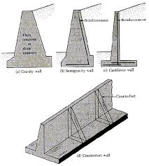 Small Picture Best 20 Types of retaining wall ideas on Pinterest Wood