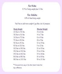 Gravity Blanket Size Chart Weighted Blanket Chart Recommendation Weighted Blanket Diy