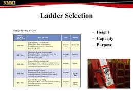 Ladder Safety By Nmmi