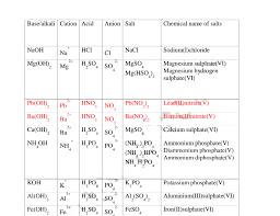 Salt Chart Chemistry Chemistry Notes Acid Bases And Salts Chemistry Revision