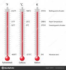 30 Unusual 1600 Celsius To Fahrenheit
