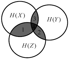 Mutual Information Venn Diagram Energies Free Full Text Correlation Feature Selection And Mutual