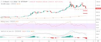 Bitcoin Usd Chart Bitcoin Price Analysis Btc Usd Bears Going For Broke