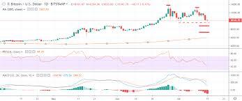 Bitcoin Price Analysis Btc Usd Bears Going For Broke