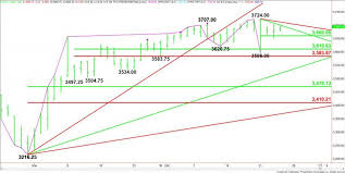 The cme uses an electronic trading system called globex which is designed to handle both futures trading and options. E Mini S P 500 Index Es Futures Technical Analysis Facing Headwinds Ahead Of Monday S Opening
