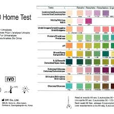 Multistix Color Chart 36 Genuine Dipstick Analysis Chart
