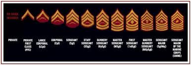 Enlisted Rank Chart U S Marines Enlisted Ranks Chart Helpful For The New