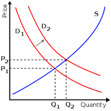Микроэкономика Википедия Микроэкономика