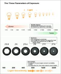 Aperture Shutter Speed Chart The 3 Parameters Of Exposure Photoshop Photography