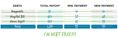Free Debt Snowball Calculator How To Get Out Of Debt With The Debt Snowball Plan
